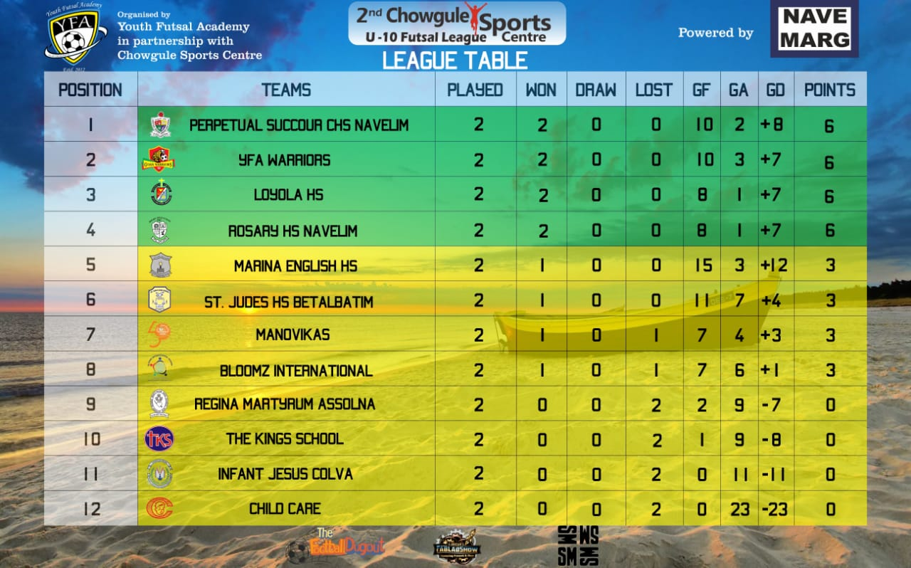 GOA Baby League Results & Standings after Gameweek 2
